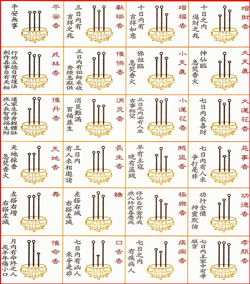 四十二香谱图和七十二香谱图有什么区别
